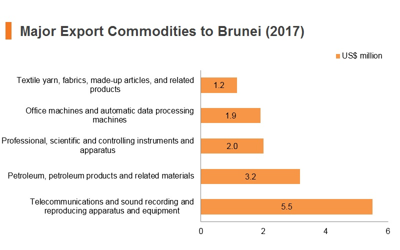 Graph: Major export commodities to Brunei (2017)