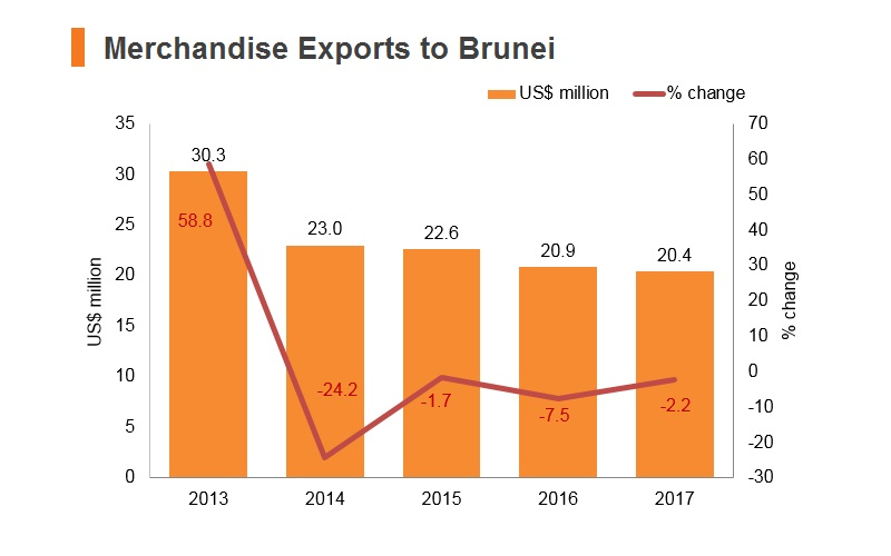 Graph: Merchandise exports to Brunei