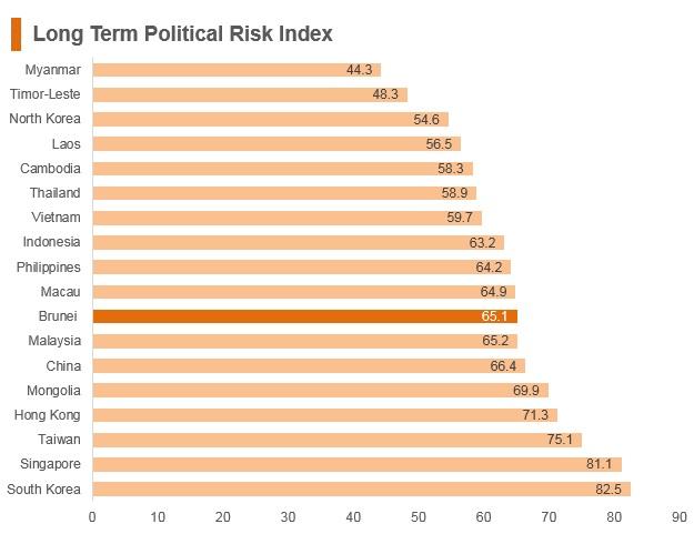 Graph: Brunei long term political risk index