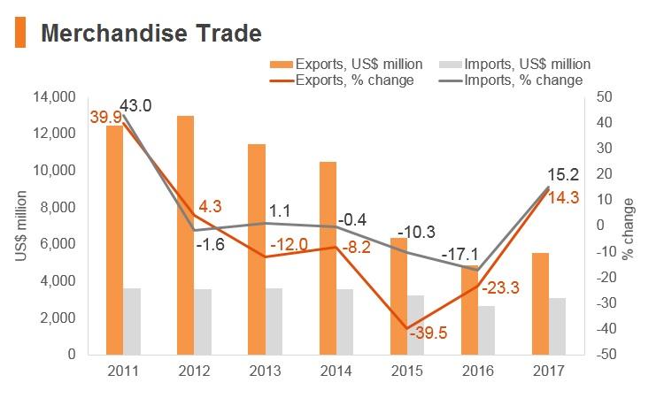 Brunei merchandise trade