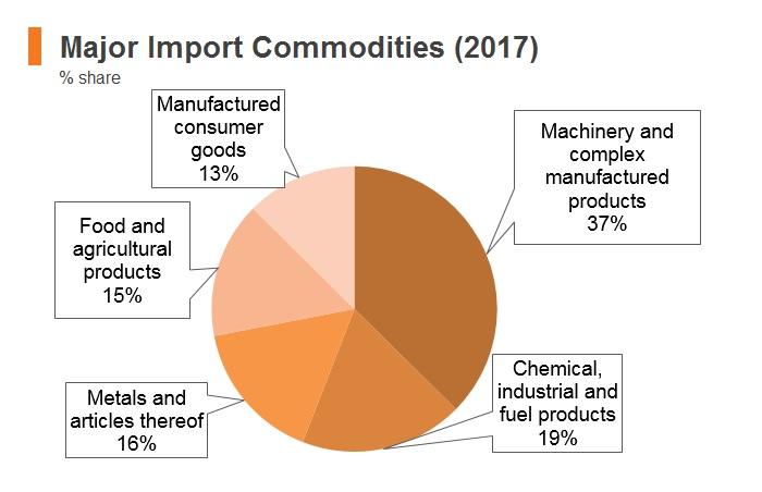 Brunei major import commodities (2017)