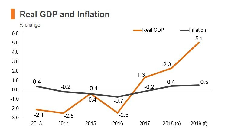 Graph: Brunei real GDP and inflation