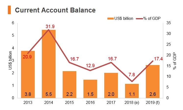 Graph: Brunei current account balance