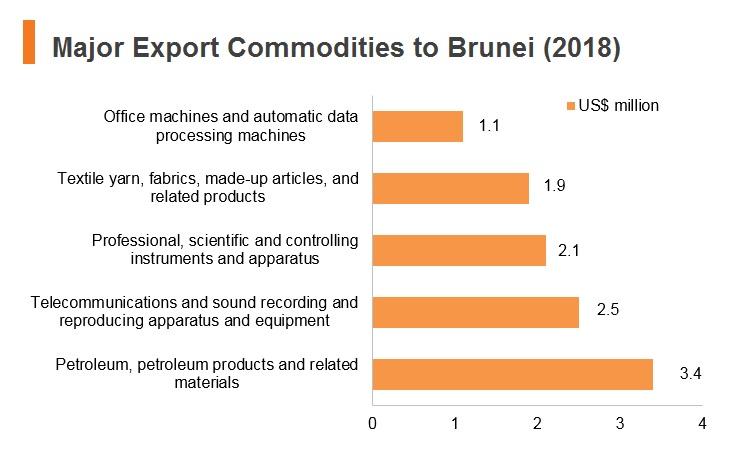 Graph: Major export commodities to Brunei (2018)