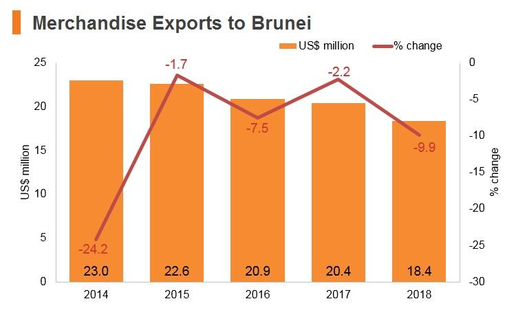 Graph: Merchandise exports to Brunei