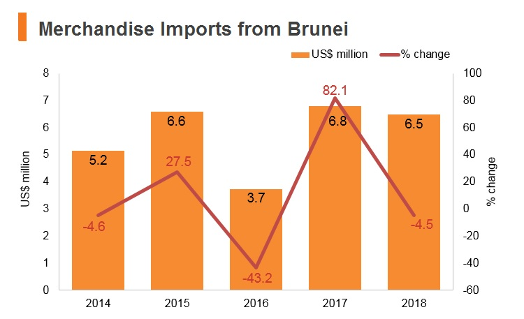 Graph: Merchandise imports from Brunei
