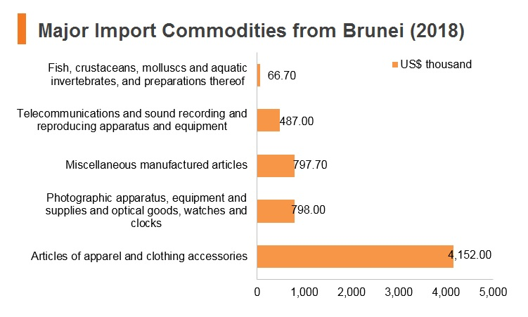 Graph: Major import commodities from Brunei (2018)