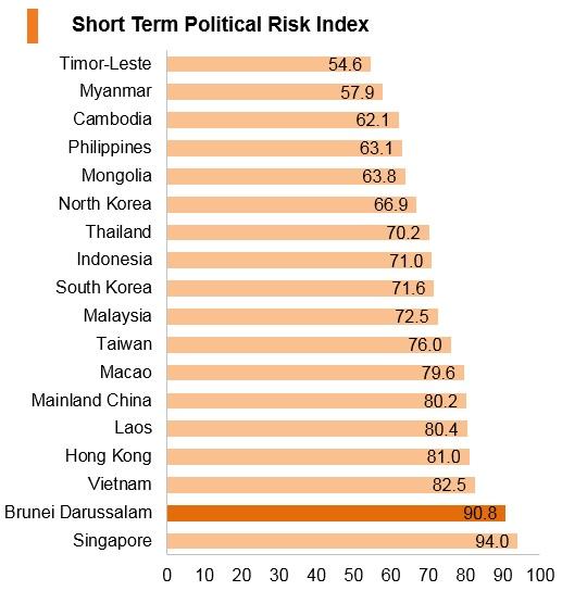 Graph: Brunei short term political risk index