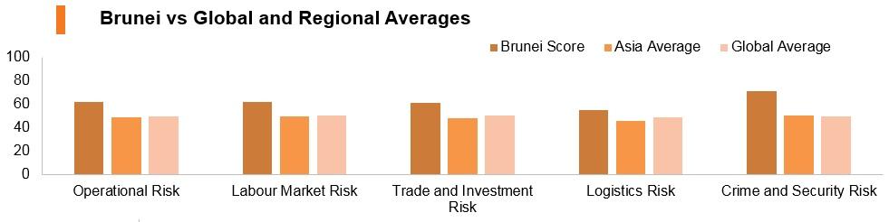 Graph: Brunei vs global and regional averages