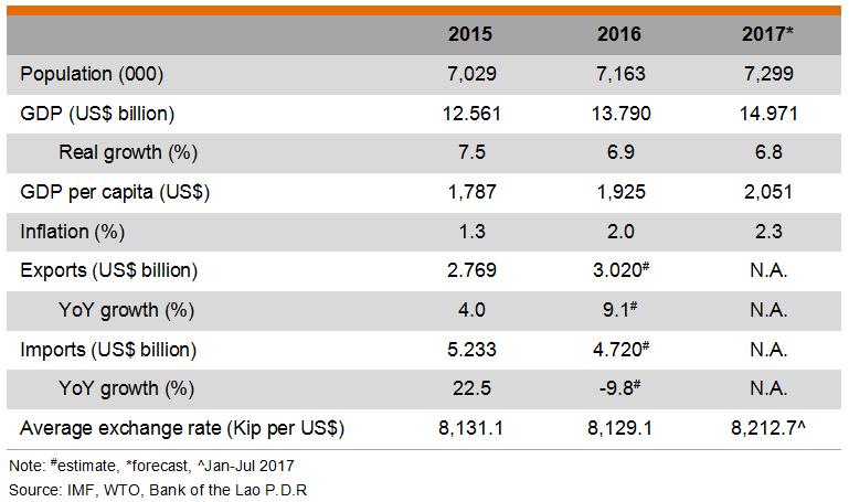 Table: Major Economic Indicators (Laos)