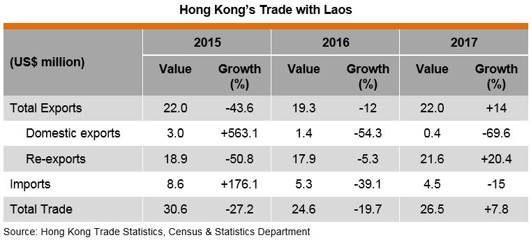Table: Hong Kong Trade with Laos