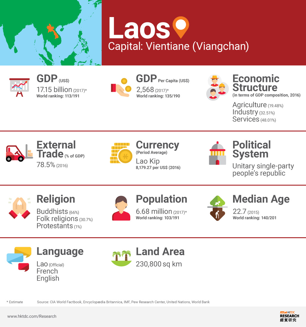 Picture: Laos factsheet