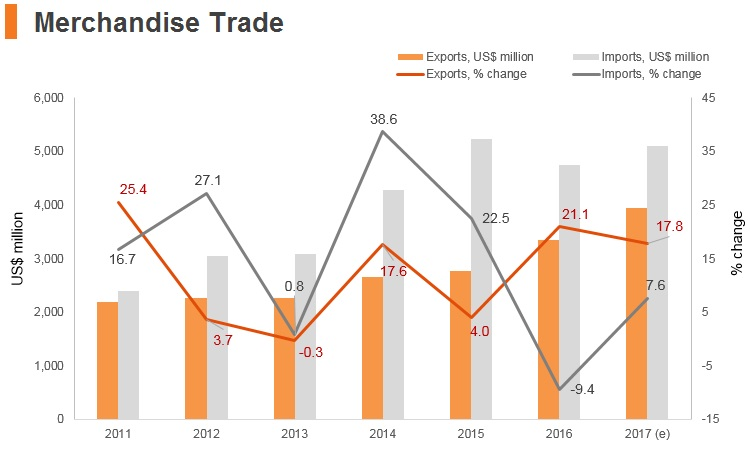 Graph: Laos merchandise trade