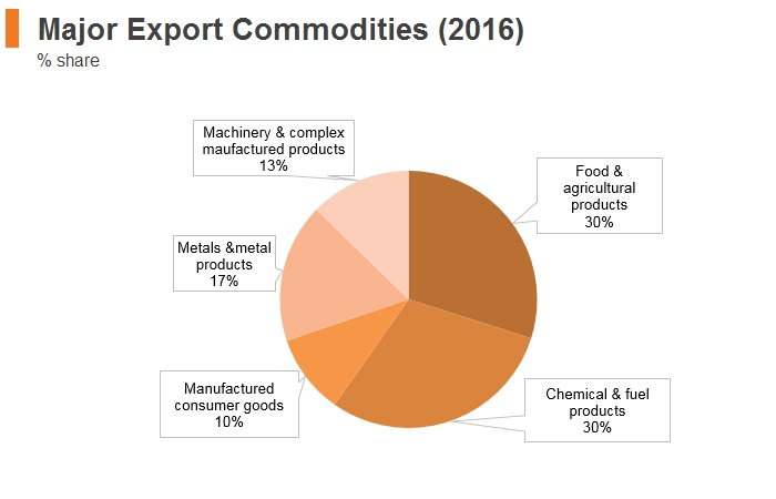 Graph: Laos major export commodities (2016)