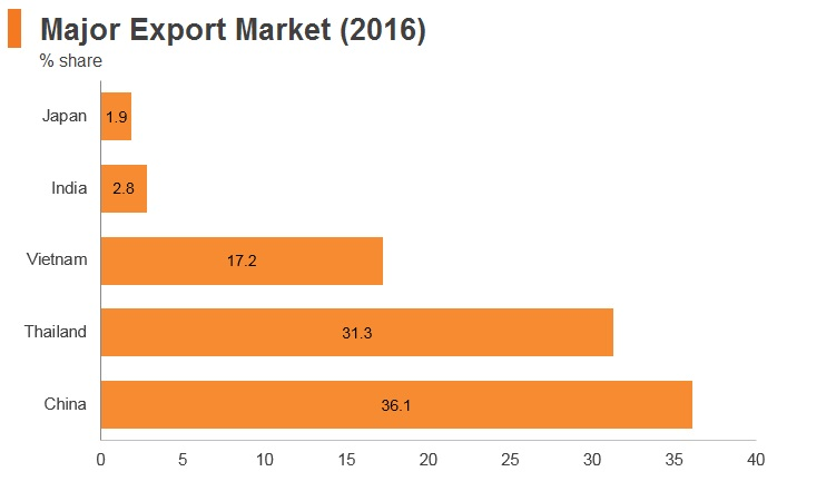 Graph: Laos major export markets (2016)