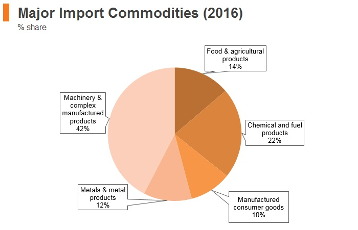 Graph: Laos major import commodities (2016)