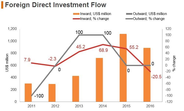Graph: Laos FDI flow