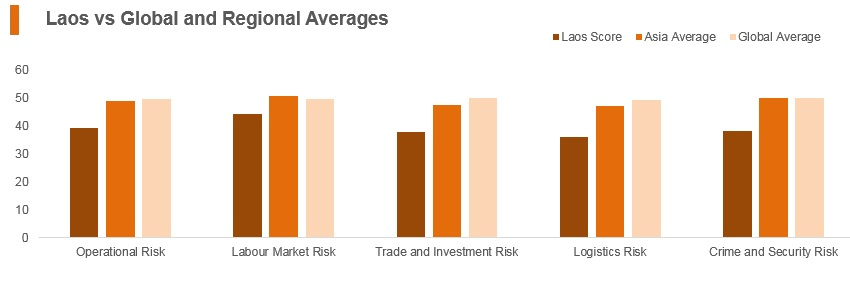 Graph: Laos vs global and regional averages