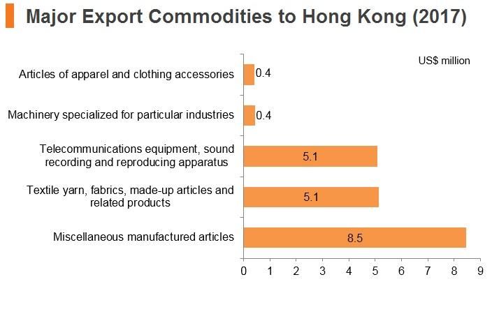 Graph: Laos major export commodities to Hong Kong (2017)