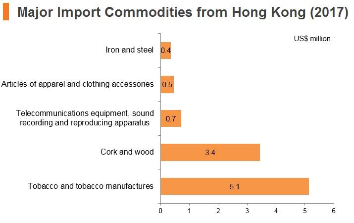 Graph: Laos major import commodities from Hong Kong (2017)