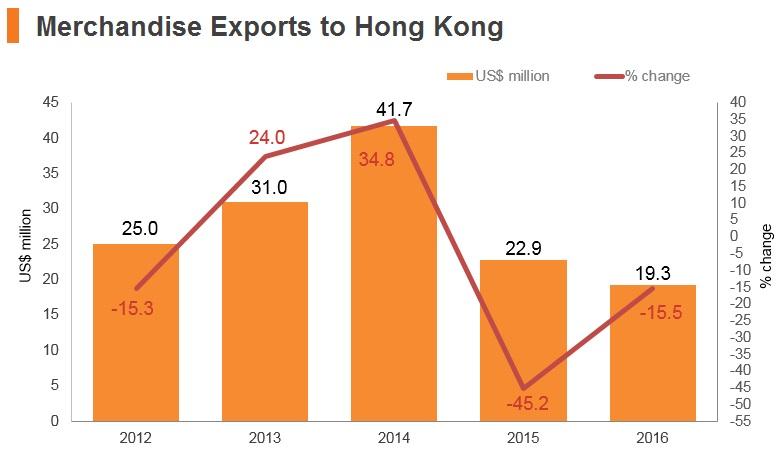 Graph: Laos merchandise exports to Hong Kong
