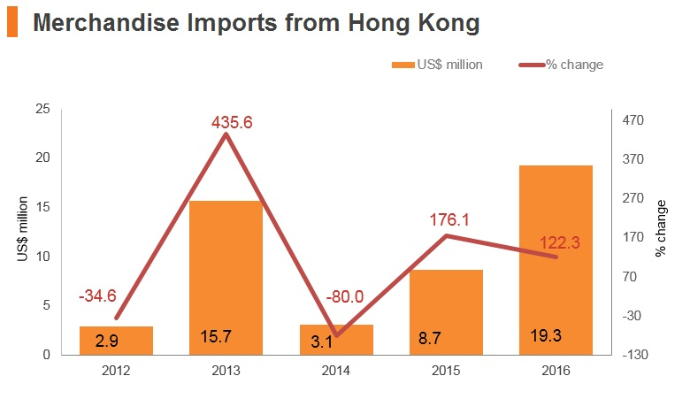 Graph: Laos merchandise imports from Hong Kong