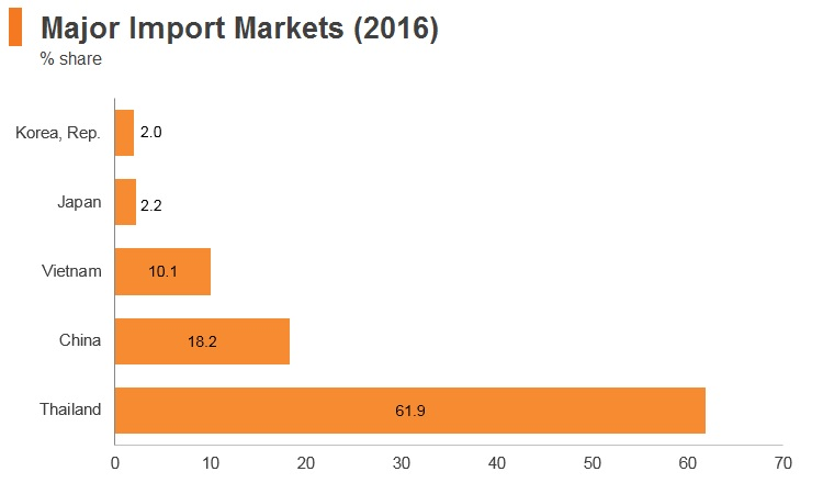 Graph: Laos major import markets (2016)