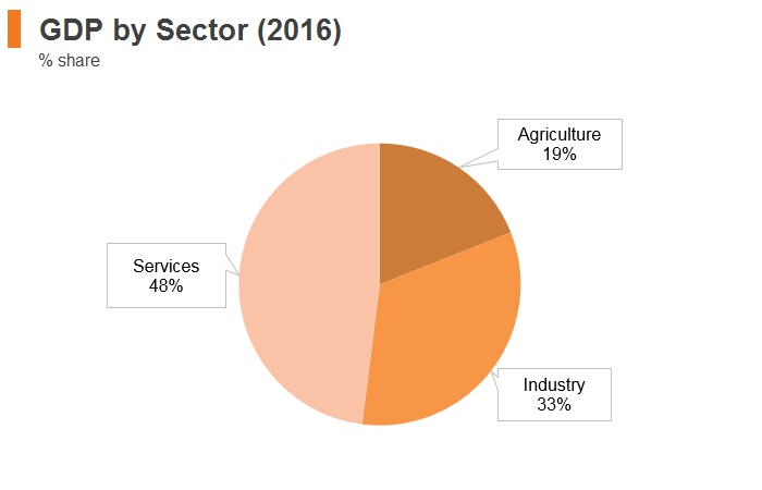 Graph: Laos GDP by sector (2016)