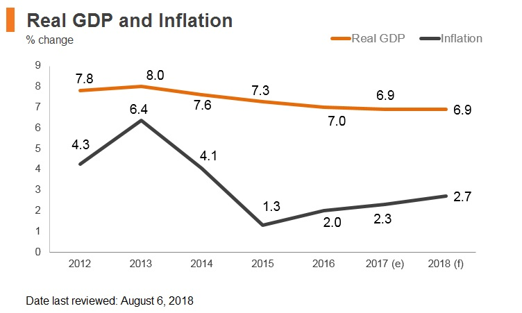 Graph: Laos real GDP and inflation