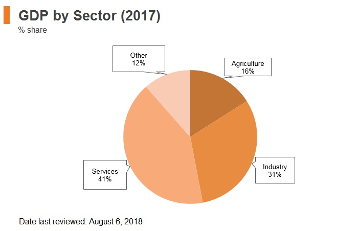Graph: Laos GDP by sector (2017)