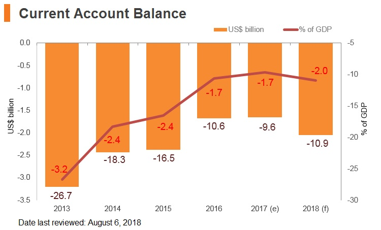 Graph: Laos current account balance