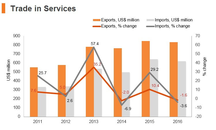 Graph: Laos trade in services