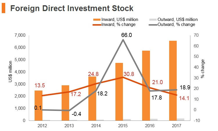 Graph: Laos FDI stock