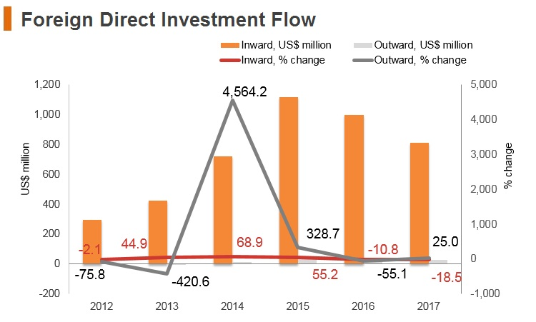 Graph: Laos FDI flow