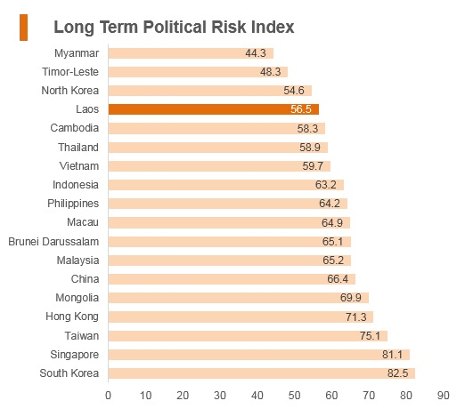 Graph: Laos long term political risk index