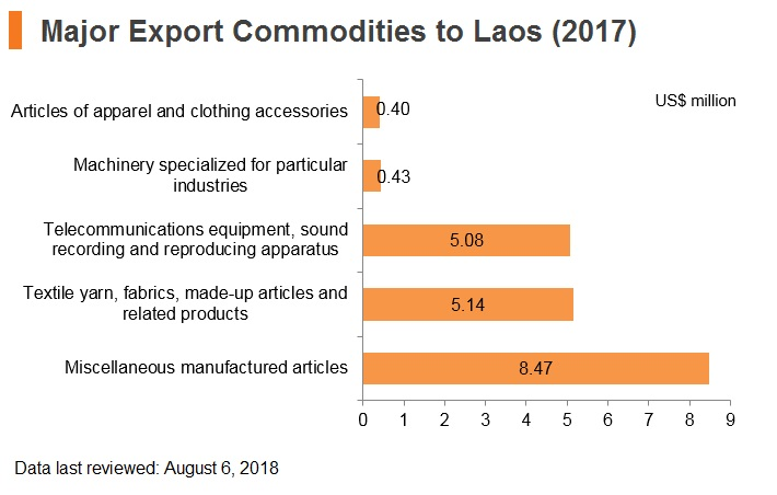 Graph: Major export commodities to Laos (2017)