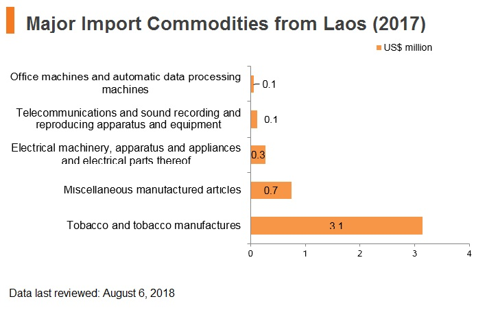 Graph: Major import commodities from Laos (2017)