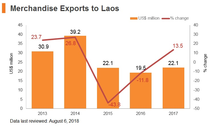 Graph: Merchandise exports to Laos