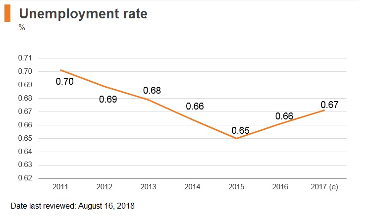 Graph: Laos unemployment rate