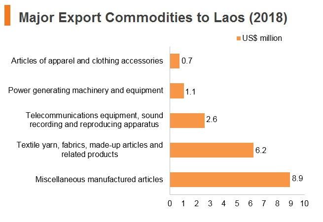 Graph: Major export commodities to Laos (2018)