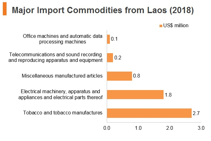 Graph: Major import commodities from Laos (2018)