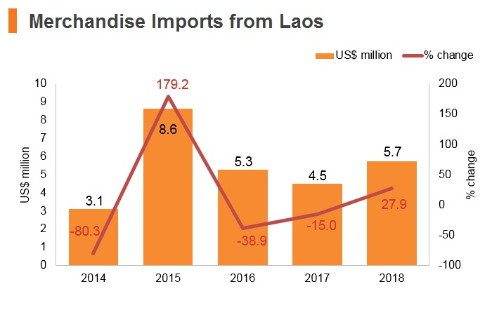 Graph: Merchandise imports from Laos