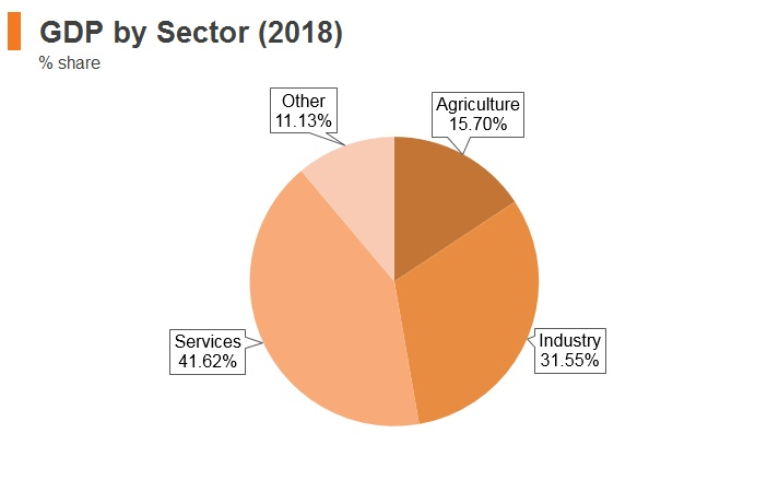 Graph: Laos GDP by sector (2018)