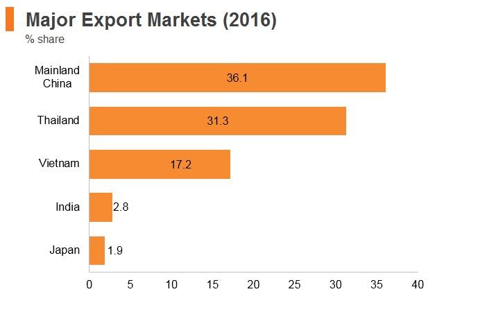 Graph: Laos major export markets (2016)
