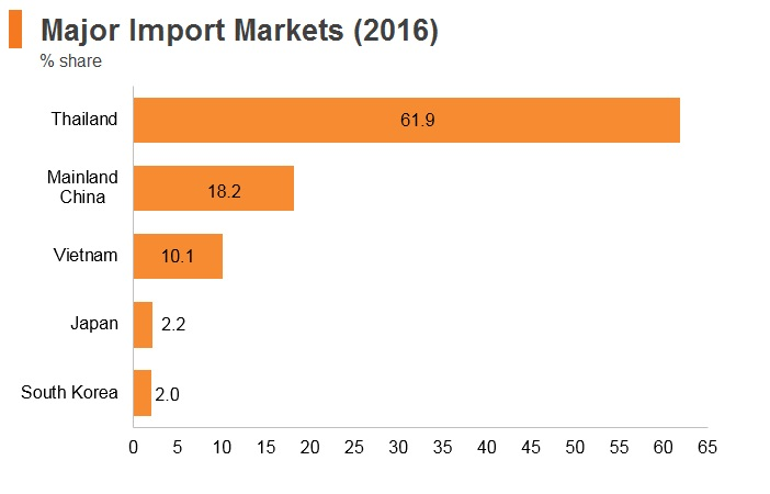 Graph: Laos major import markets (2016)