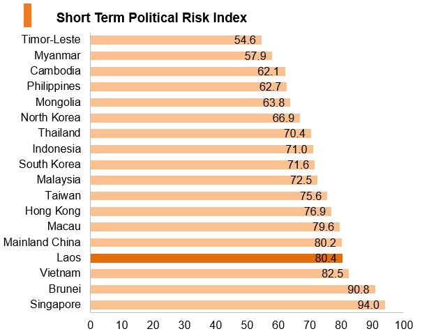 Graph: Laos short term political risk index