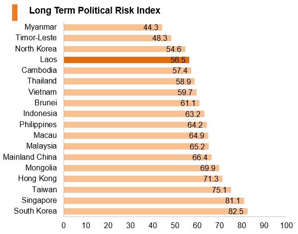 Graph: Laos long term political risk index