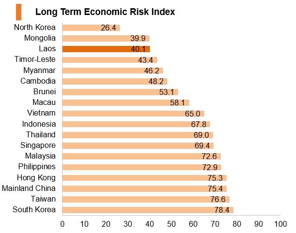 Graph: Laos long term economic risk index