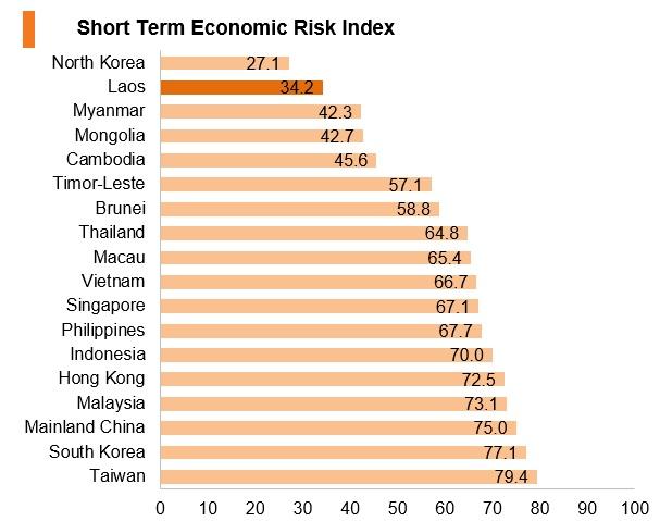 Graph: Laos short term economic risk index