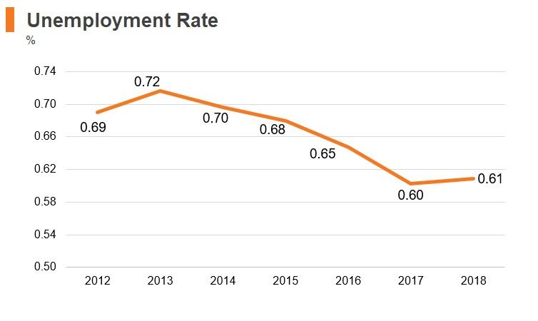 Graph: Laos unemployment rate